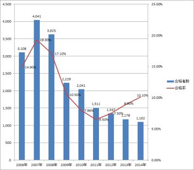 公認会計士合格者数推移
