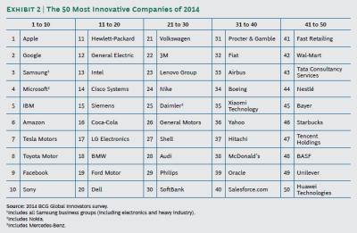 イノベーション企業ランキング