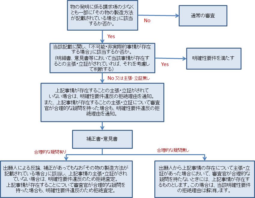 プロダクトバイプロセスクレーム審査