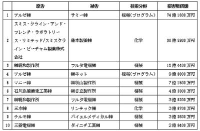 損害賠償額ランキング日本