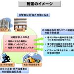 知財紛争処理システム委員会施策