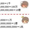 大きい数字を読むコツ ~3桁区切りは日本語に馴染まない~