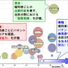 特許のスコアリング・指標 ~特許の質評価・分析~